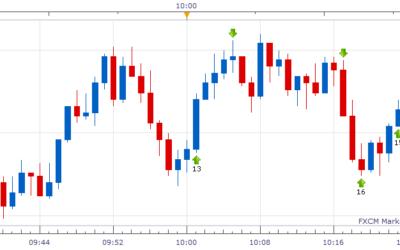 Comment lire un graphique de Bourse ?