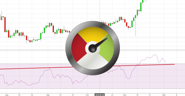 Comment trader avec le RSI (Relative Strength Index)