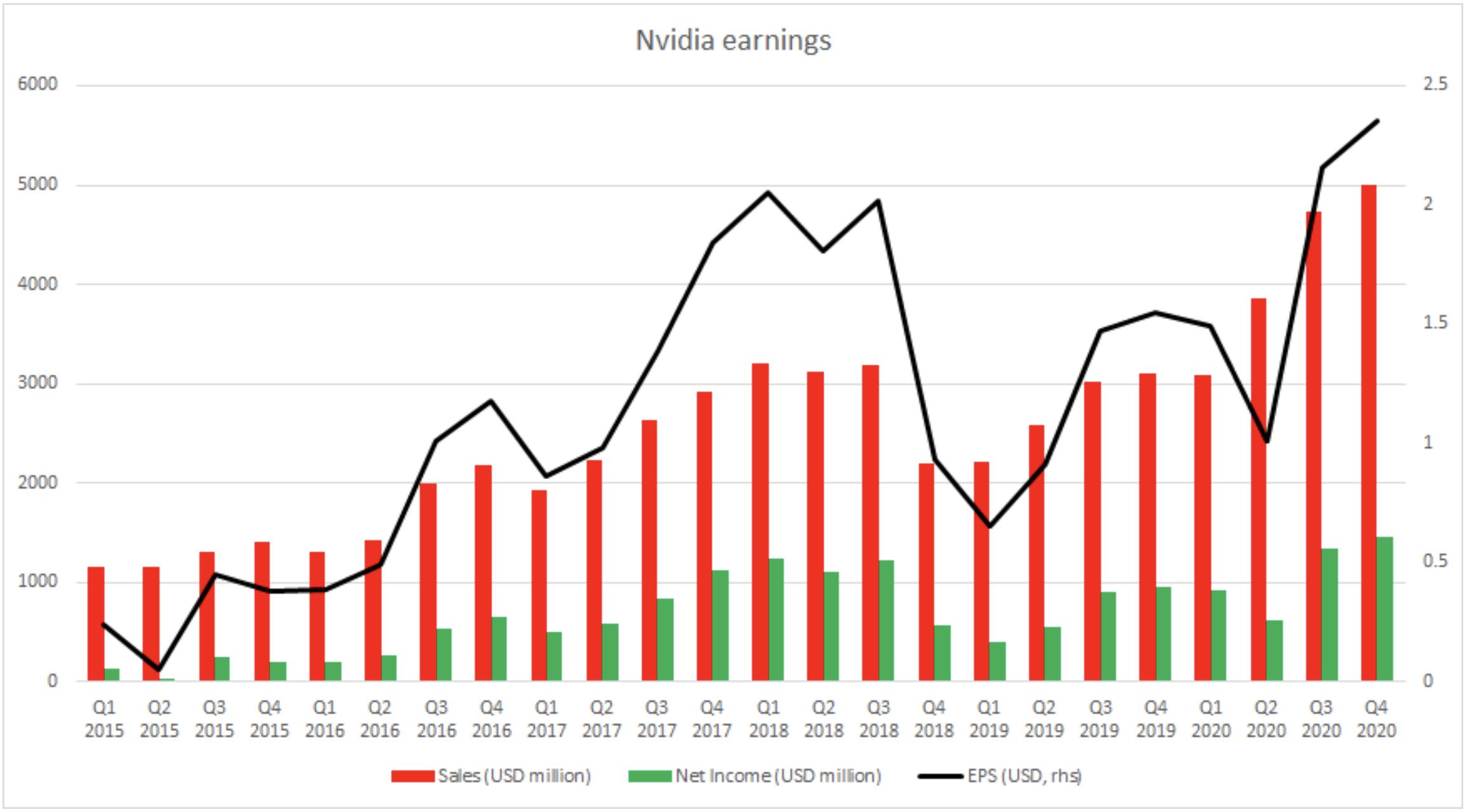 nvidia-action-trading-cryptomonnaie