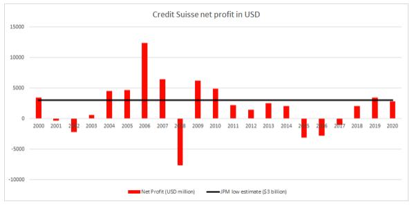 investissement banque archegos credit suisse