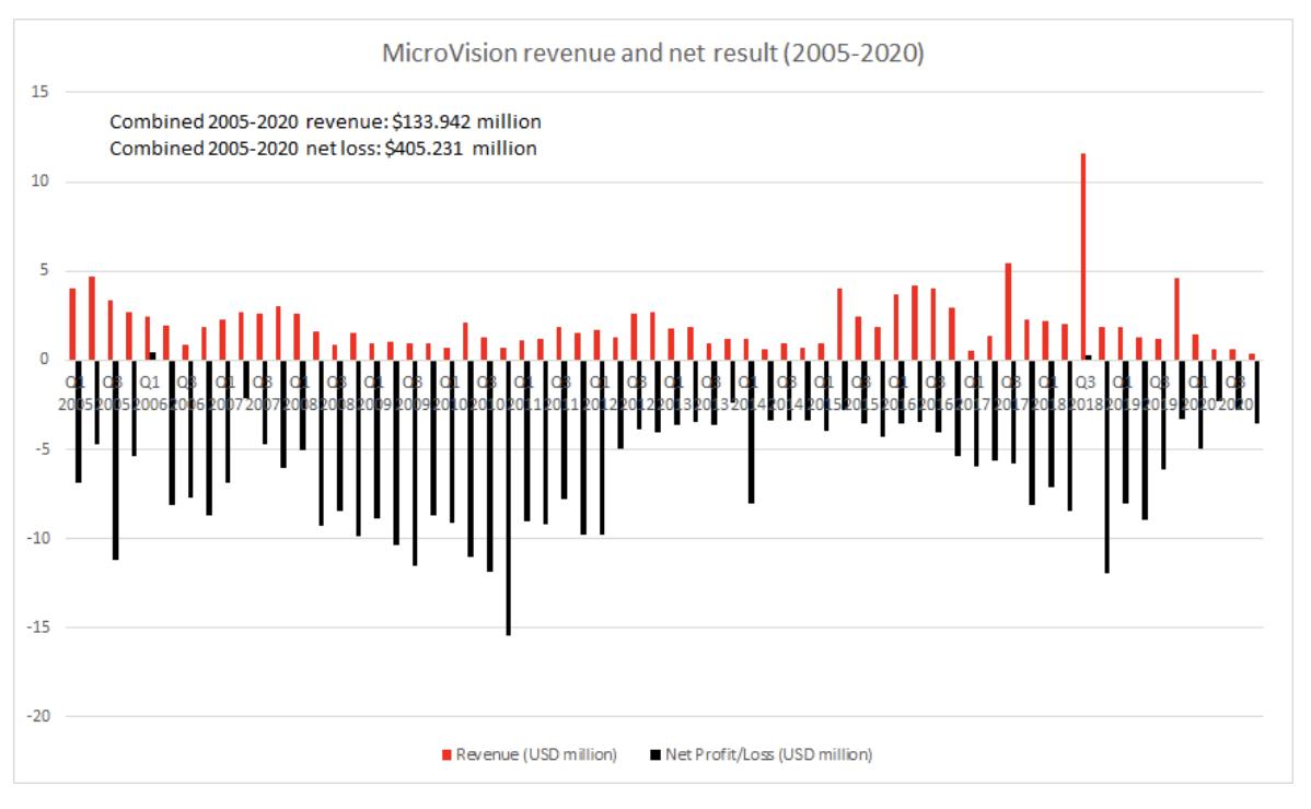 microvision bénéfice perte revenu