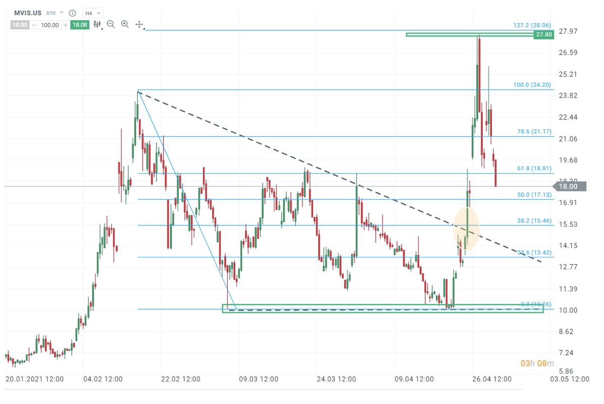 fibonacci apprentissage marchés financiers