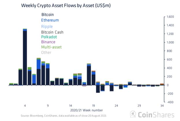 cryptomonnaie bitcoin flux courbe
